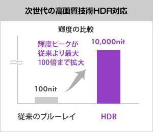次世代の高画質技術HDR対応
