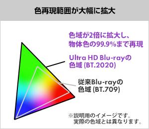 色再現範囲が大幅に拡大