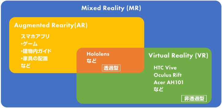 図:「MR」「AR」「VR」の位置付け