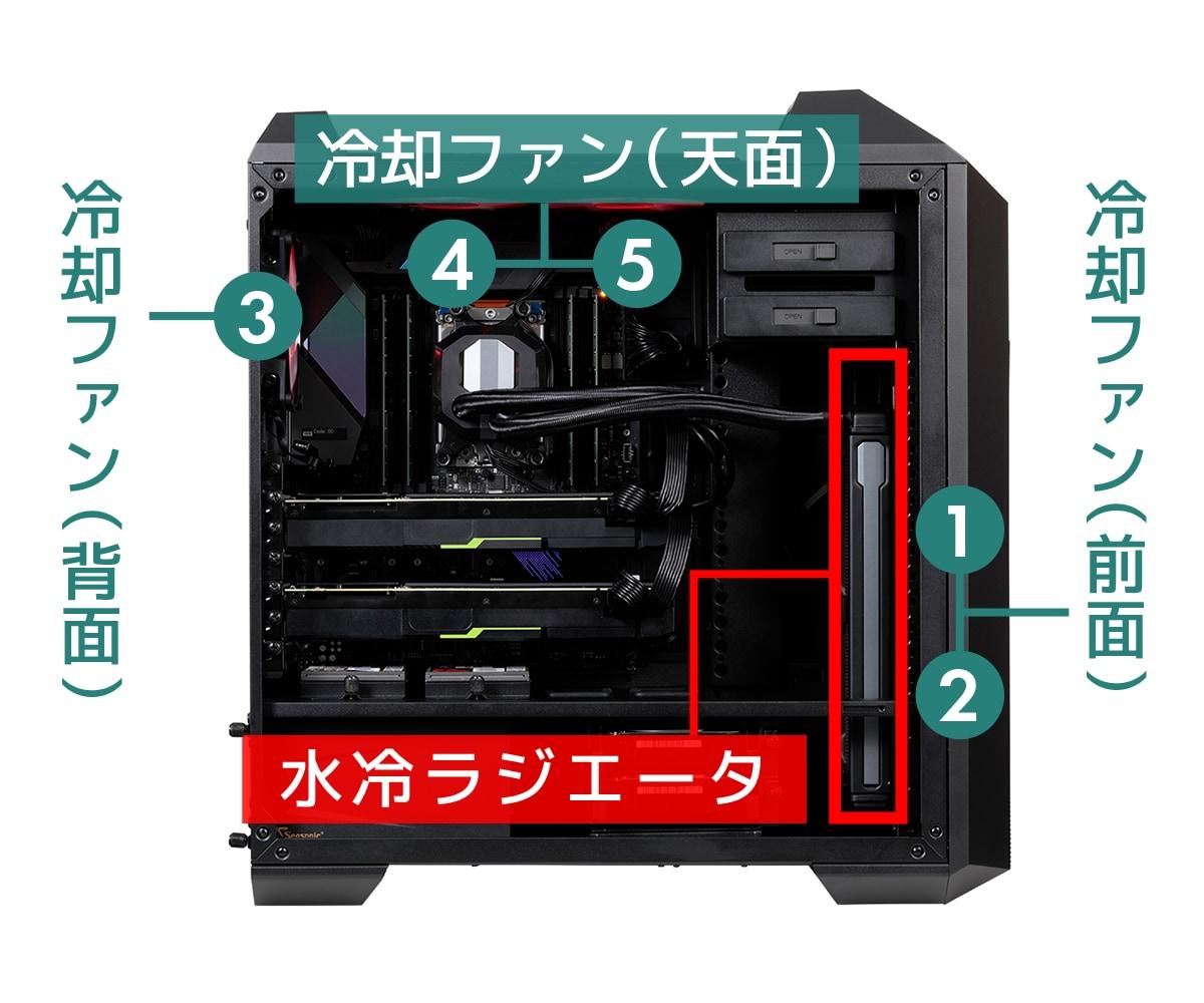 水冷ラジエータ+冷却ファン5基